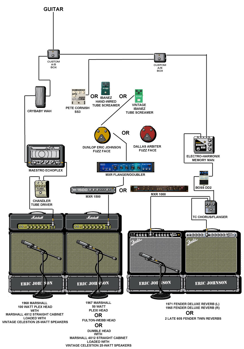 Pedals And Effects Marshall Plexi Wiring Diagram From The Guitar Input Cord Following Signals Travel